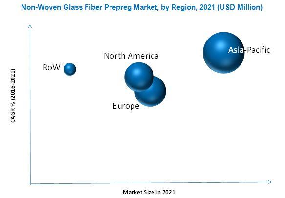 Non-Woven Glass Fiber Prepreg Market