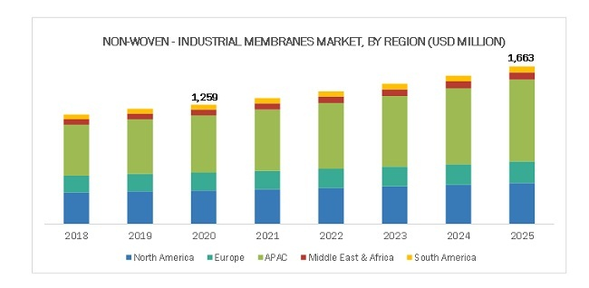Non-Woven–Industrial Membranes Market By Region