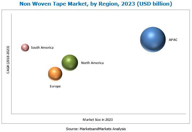 Non-woven Tape Market