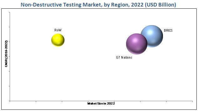 Non-Destructive Testing (NDT) Market