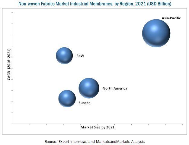 Non-woven Fabrics Market Industrial Membranes