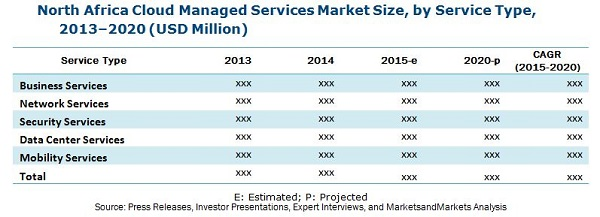 North Africa Cloud Managed Services Market