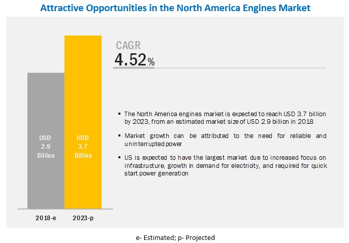 North America Engines Market by Type, Power Rating, Country