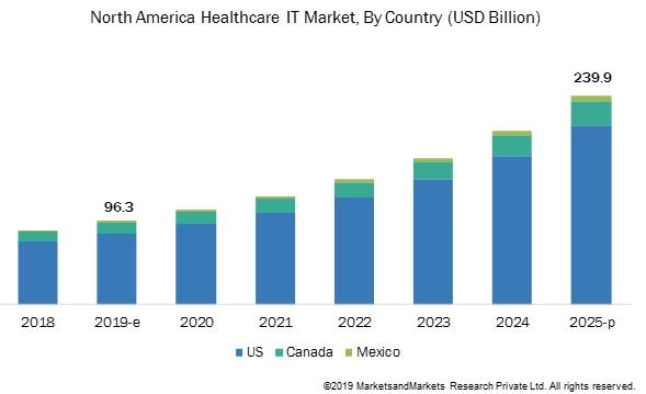 North American Healthcare IT Market