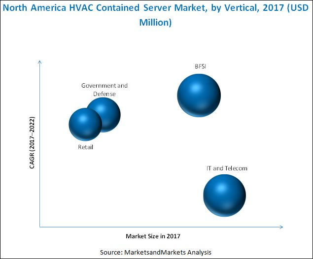 North America HVAC Contained Server Market