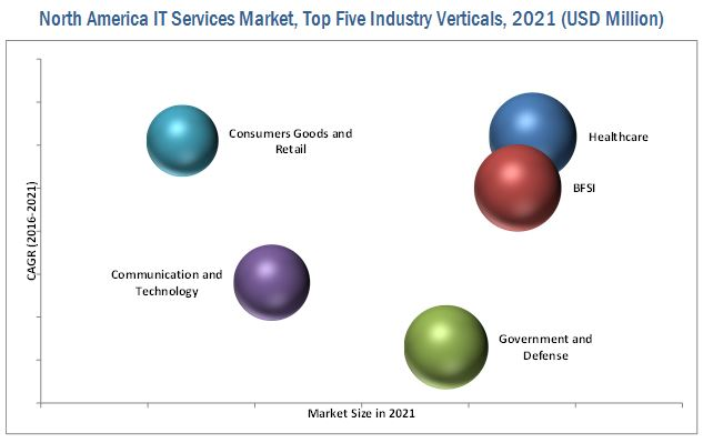 North America IT Services Market