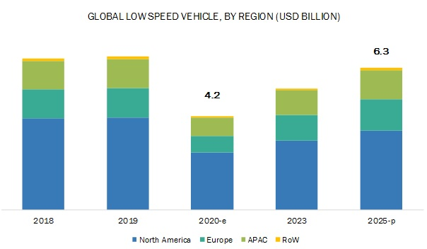 Low Speed Vehicle Market for North America