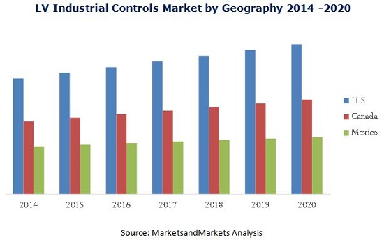 North America Low Voltage Industrial Controls Market