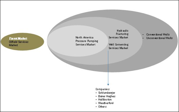 North America Pressure Pumping Market