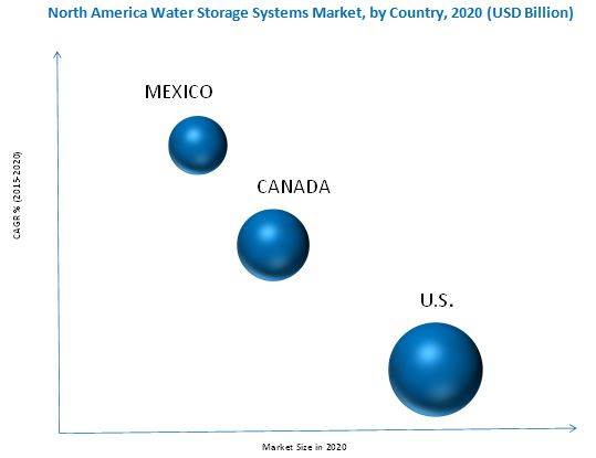 North American water storage systems market