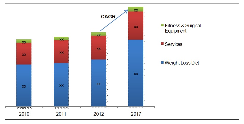 North America Weight Loss Management Market by Services