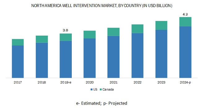 North America Well Intervention Market