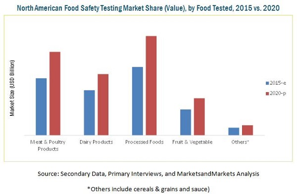 North American Food Safety Market by Contaminant, Technology