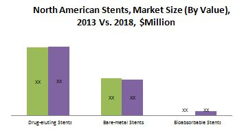 North American Interventional Cardiology & Peripheral Vascular Devices Market