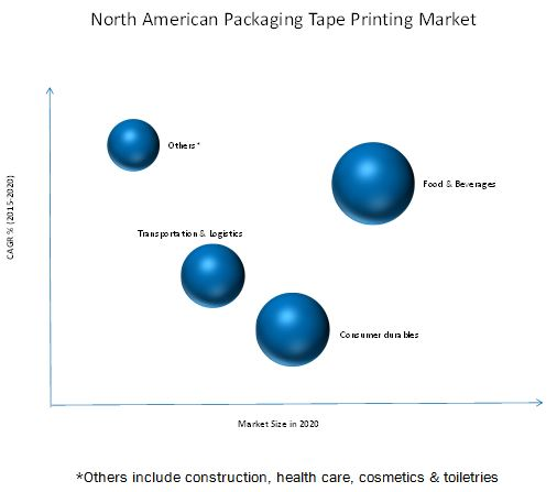 North American Packaging Tape Printing Market