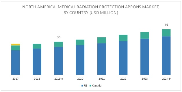North American Radiation Protection Apron Market