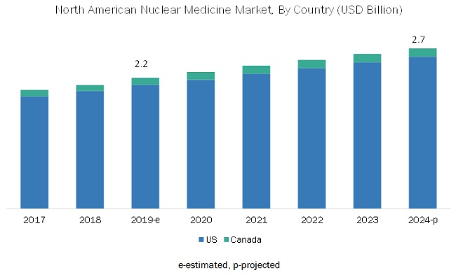 North American Nuclear Medicine Market