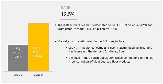 Dietary Fiber Market Forecasts