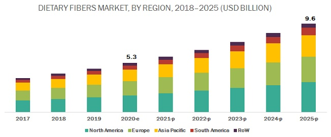 Dietary Fiber Market by Region