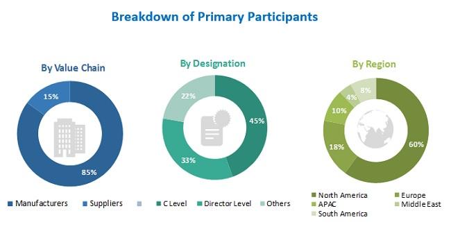 Dietary Fiber Market by Company, Designation, & Region