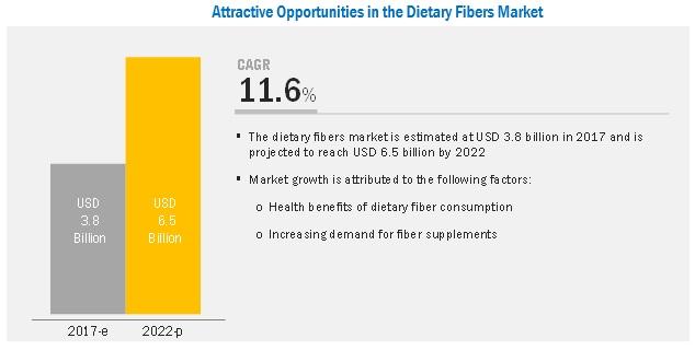 Dietary Fiber Market