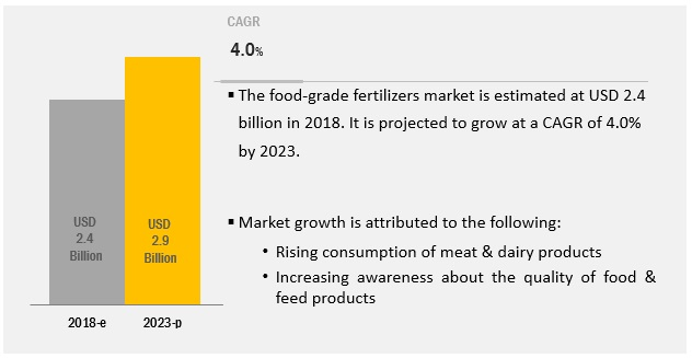 NPK Fertilizers (feed-grade and food-grade) Market