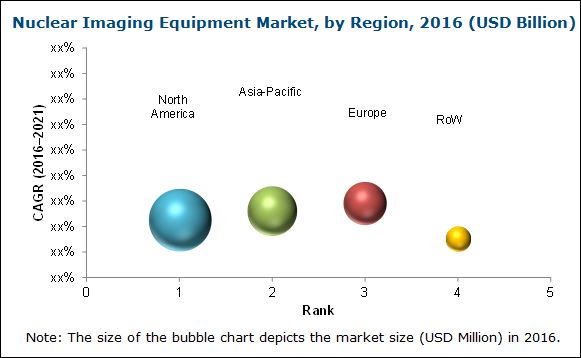 Nuclear Medicine Equipment Market