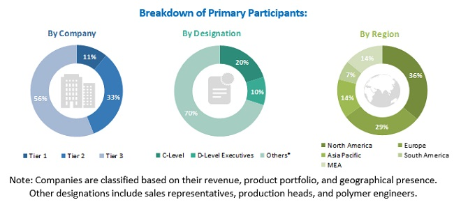 Nucleating and Clarifying Agents Market