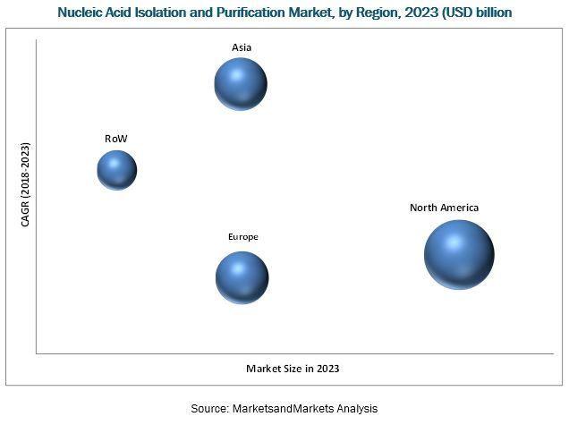 Nucleic Acid Isolation and Purification Market