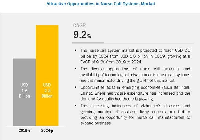 Nurse Call Systems Market - Breakdown of Primary Participants
