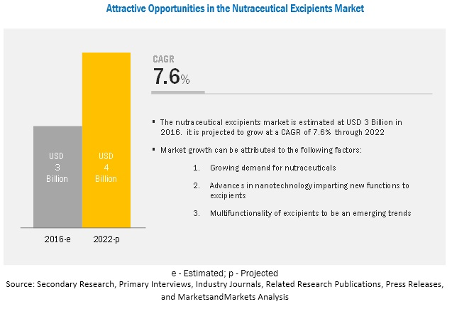 Nutraceutical Excipients Market