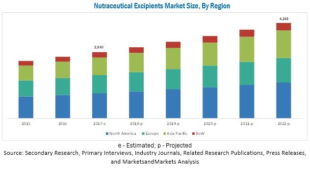 Nutraceutical Excipients Market