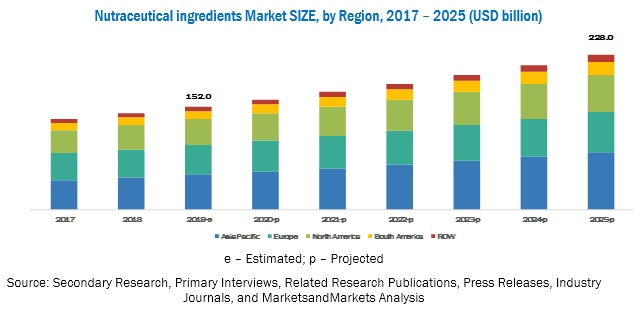 Nutraceutical Ingredient Market