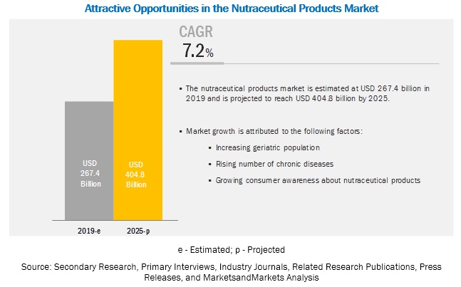 Nutraceutical Products Market