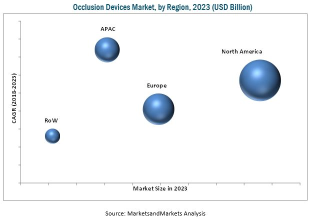 Occlusion Devices Market