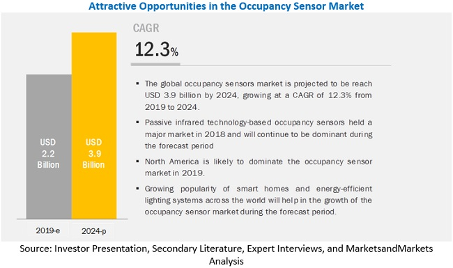 Occupancy Sensor Market Size, Share, and Industry Analysis
