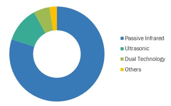 Occupancy Sensor Market