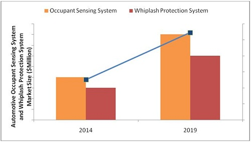 Occupant Sensing System (OSS) and Whiplash Protection System (WPS) Market