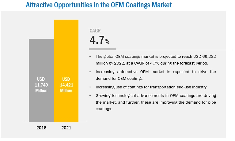 OEM Coatings Market