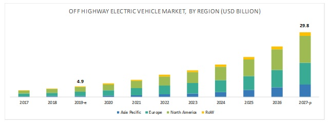 Off-highway electric vehicle market