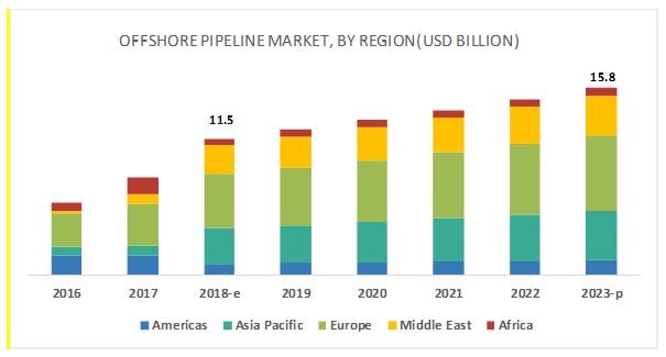 Offshore Pipeline Market By Region