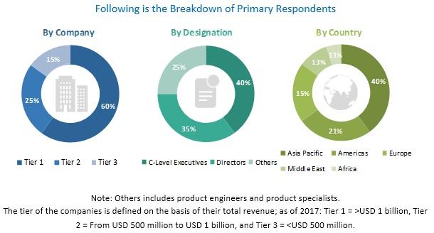 Offshore Pipeline Market Report