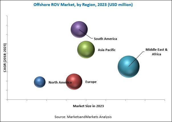 Offshore ROV Market
