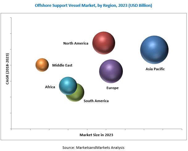 Offshore Support Vessel Market