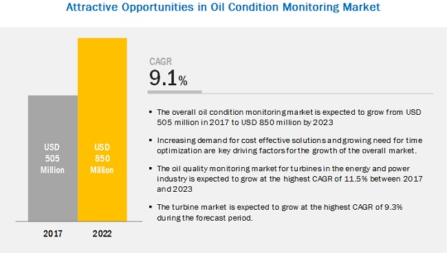 Oil Condition Monitoring Market