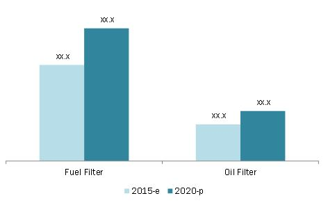 Automotive Oil & Fuel Filter Market