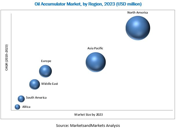 Oil Accumulator Market