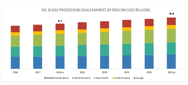 Oil & Gas Processing Seals Market