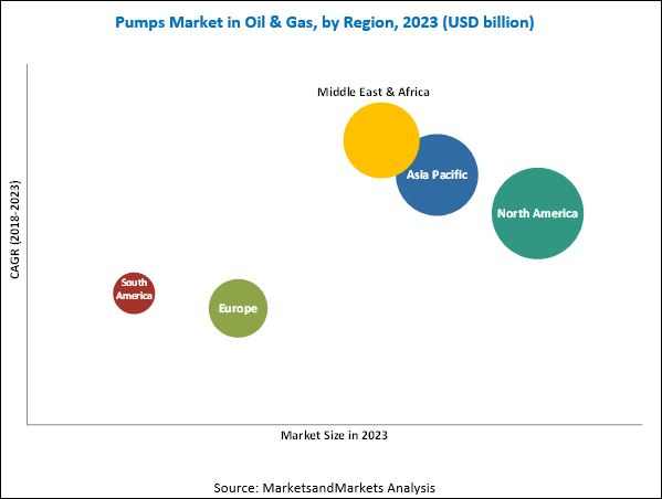 Oil & Gas Pumps Market by Type & Application - 2023