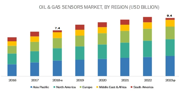 Oil & Gas Sensors Market